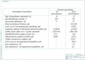 Экономические показатели проекта модернизации станции ТО и ремонта
