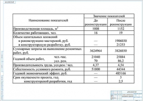 Технико-экономические показатели проекта реконструкции СПК