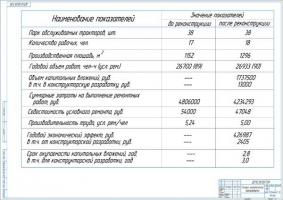 Технико-экономические показатели проекта реконструкции техбазы ООО
