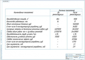 Технико-экономические показатели дипломного проекта реконструкции ЦРМ
