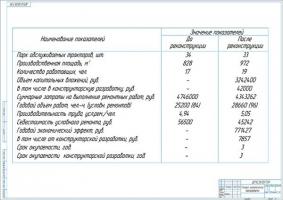 Технико-экономические показатели проекта реконструкции ЦРМ