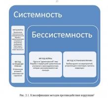 Проблемы коррупции в государственном управлении диплом