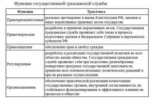 Возникновение и развитие государственной службы в России курсовая