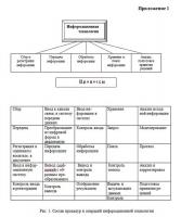 Информационные технологии в управлении городским хозяйством курсовая