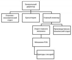 Отчет о преддипломной практике в ООО Антикор-Урал