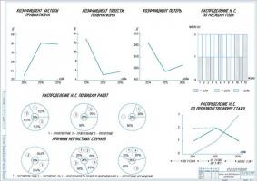 Анализ производственного травматизма на грузовом АТП за 3 года