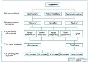 Классификация подъемников грузовых автомобилей