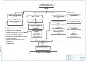 Схема технологического процесса ремонта системы питания дизельного двигателя