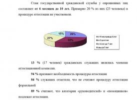 Аттестация государственных гражданских служащих реферат