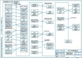 Разработка процесса разборки КПП автомобиля КамАЗ