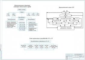 Организационная структура инженерно-технической службы АТП на 250 автобусов