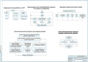 Организационные и технологические схемы организации работ на АТП